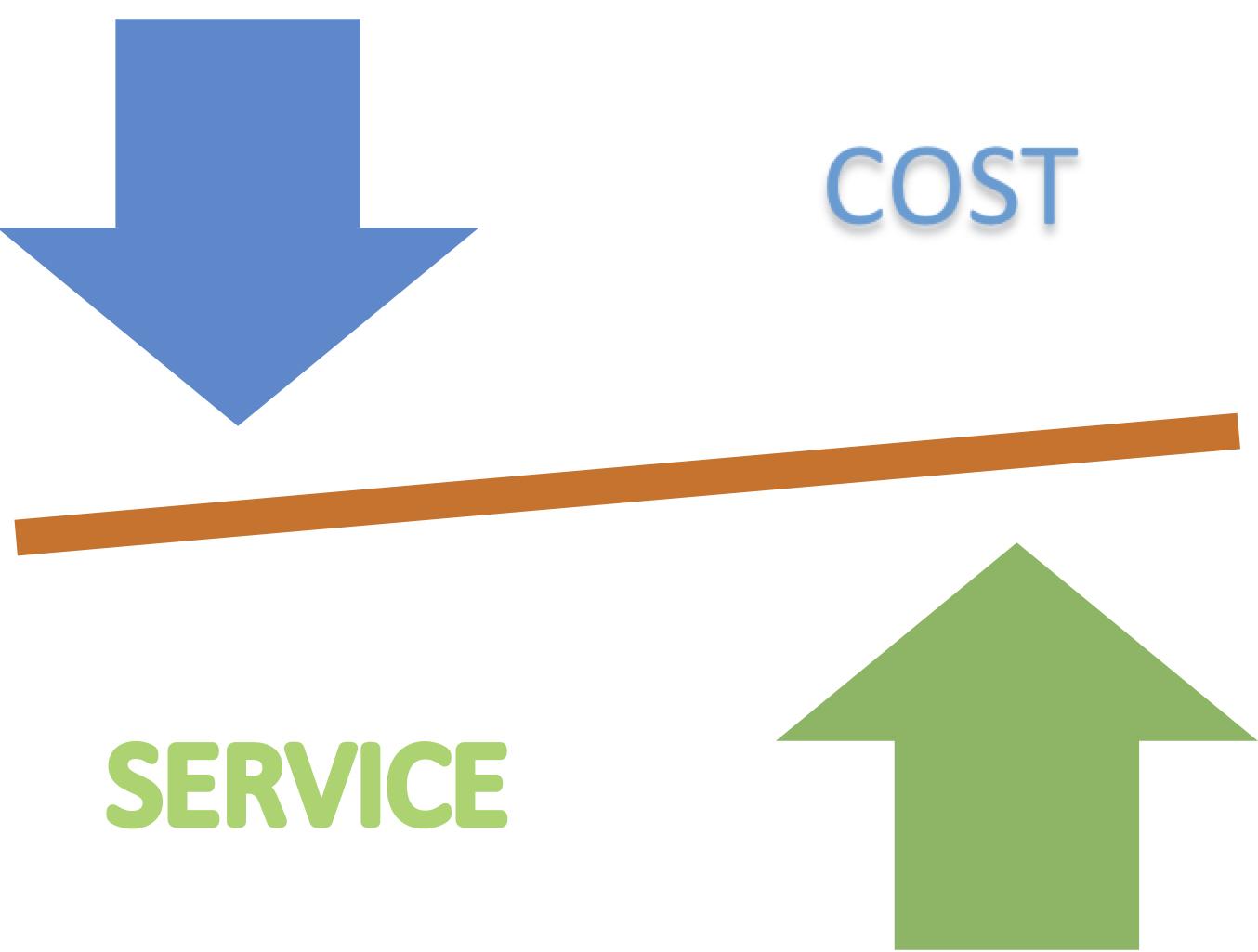 Cost vs Service