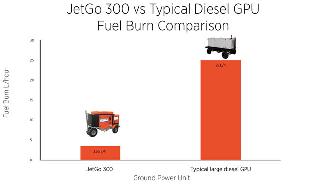 Powervamp - JetGo 300 - Fuel Burn Comparison